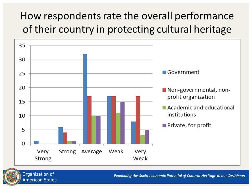 Expanding the Socio-economic Potential of Cultural Heritage in the Caribbean How respondents rate the overall performance of their country in protecting cultural heritage
