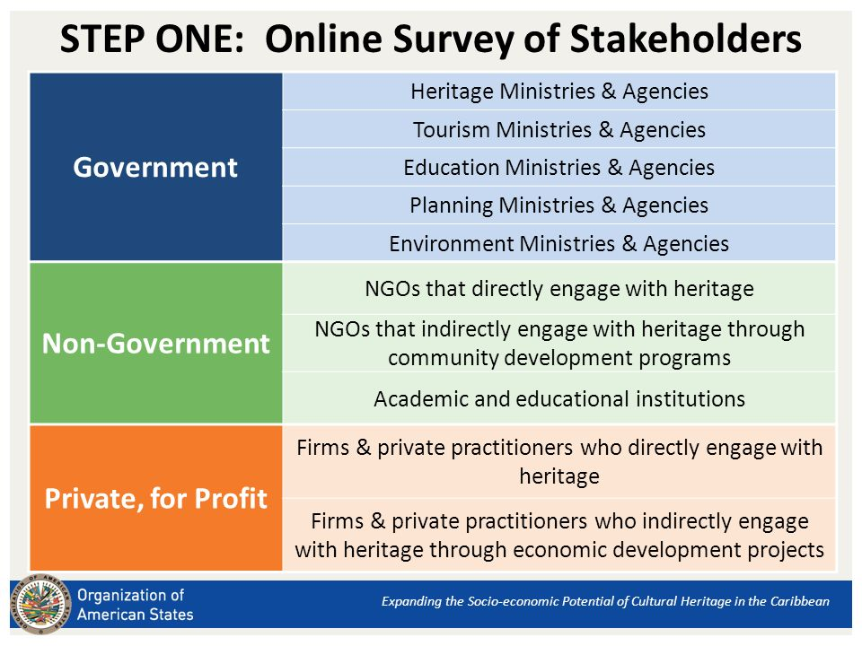 STEP ONE: Online Survey of Stakeholders Government Heritage Ministries & Agencies Tourism Ministries & Agencies Education Ministries & Agencies Planning Ministries & Agencies Environment Ministries & Agencies Non-Government NGOs that directly engage with heritage NGOs that indirectly engage with heritage through community development programs Academic and educational institutions Private, for Profit Firms & private practitioners who directly engage with heritage Firms & private practitioners who indirectly engage with heritage through economic development projects Expanding the Socio-economic Potential of Cultural Heritage in the Caribbean