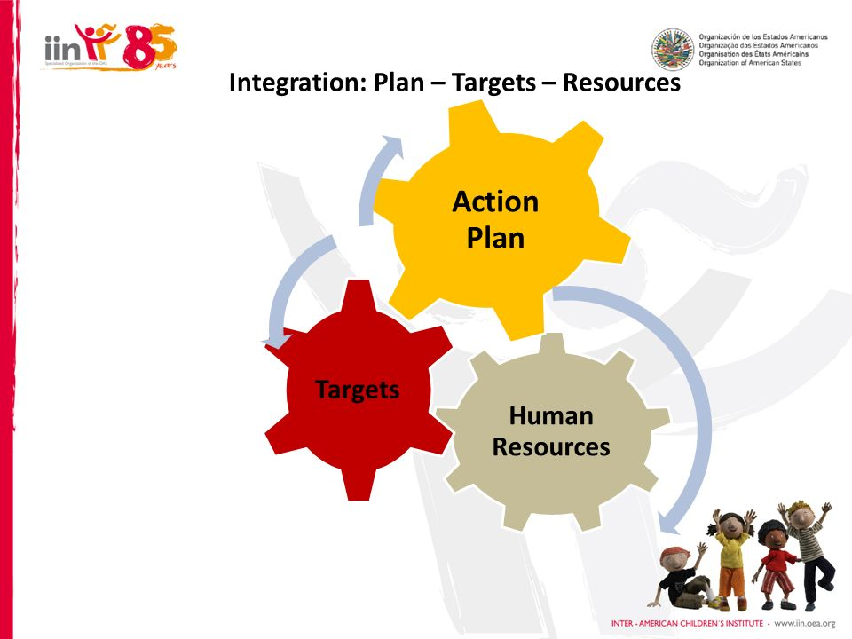 Human Resources Targets Action Plan Integration: Plan – Targets – Resources