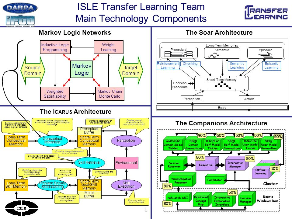1 ISLE Transfer Learning Team Main Technology Components The I CARUS Architecture Markov Logic Networks Executes skills in the environment Long-TermConceptualMemoryShort-TermConceptualMemory Short-TermGoal/SkillMemory ConceptualInference SkillExecution Perception Environment PerceptualBuffer Problem Solving Skill Learning MotorBuffer Skill Retrieval Long-Term Skill Memory Contains relational and hierarchical knowledge about relevant concepts Generates beliefs using observed environment and long term conceptual knowledge Creates internal description of the perceived environment Contains descriptions of the perceived objects Contains inferred beliefs about the environment Contains hierarchical knowledge about executable skills Finds novel solutions for achieving goals Acquires skills from successful problem solving traces Selects relevant skills based on beliefs and goals Contains goals and intentions The Soar Architecture The Companions Architecture Body Long-Term Memories Procedural Short-Term Memory Decision Procedure Chunking Episodic Learning Semantic Learning Semantic Reinforcement Learning PerceptionAction Markov Logic Weighted Satisfiability Markov Chain Monte Carlo Inductive Logic Programming Weight Learning Target Domain Source Domain