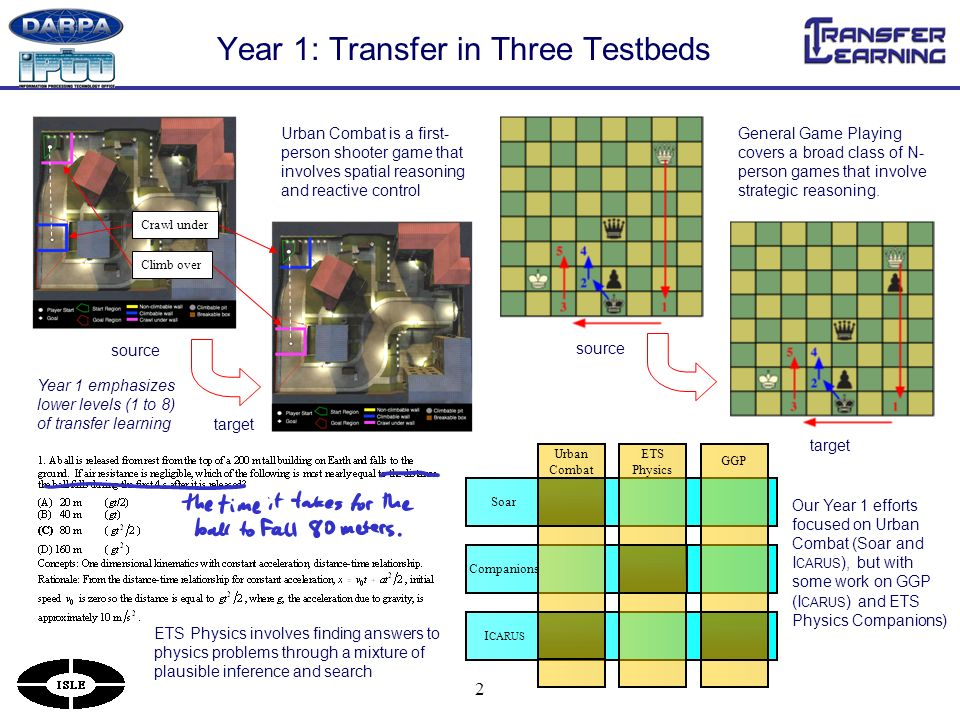 2 Year 1: Transfer in Three Testbeds Urban Combat is a first- person shooter game that involves spatial reasoning and reactive control General Game Playing covers a broad class of N- person games that involve strategic reasoning.
