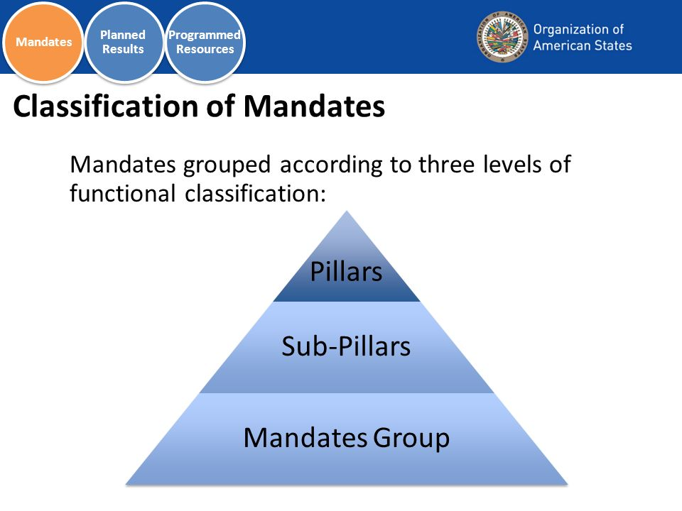 Classification of Mandates Mandates grouped according to three levels of functional classification: Pillars Sub-Pillars Mandates Group Mandates Planned Results Programmed Resources