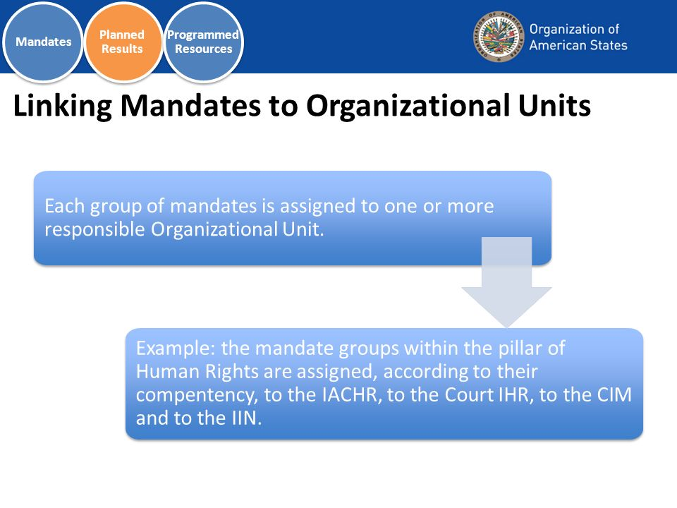 Linking Mandates to Organizational Units Each group of mandates is assigned to one or more responsible Organizational Unit.