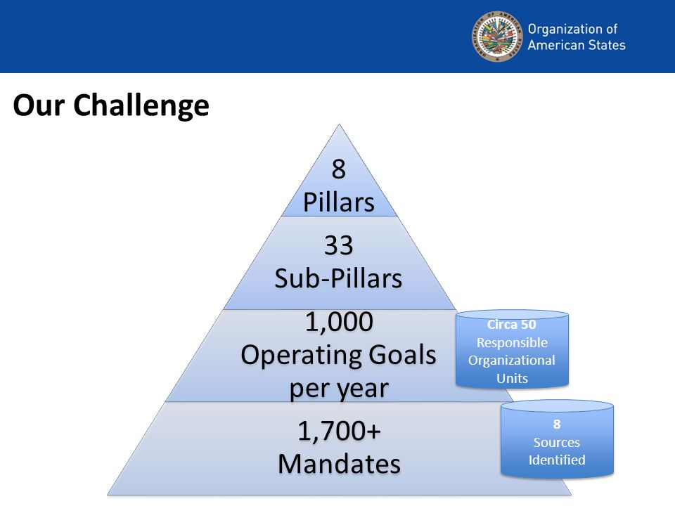 Our Challenge 8 Pillars 33 Sub-Pillars 1,000 Operating Goals per year 1,700+ Mandates 8 Sources Identified Circa 50 Responsible Organizational Units