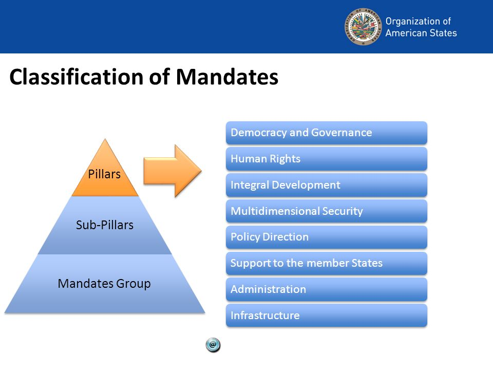 Classification of Mandates Democracy and Governance Human Rights Integral Development Multidimensional Security Policy Direction Support to the member States Administration Infrastructure Pillars Sub-Pillars Mandates Group