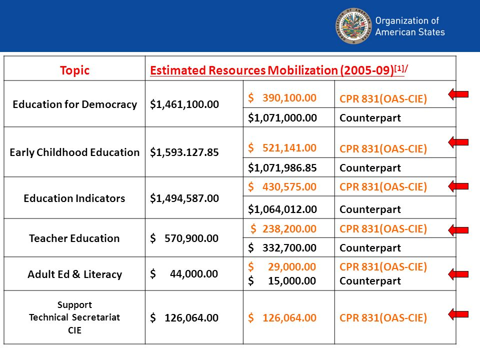 TopicEstimated Resources Mobilization ( ) [1]/ Education for Democracy$1,461, $ 390, CPR 831(OAS-CIE) $1,071,000.00Counterpart Early Childhood Education$1, $ 521, CPR 831(OAS-CIE) $1,071,986.85Counterpart Education Indicators$1,494, $ 430,575.00CPR 831(OAS-CIE) $1,064,012.00Counterpart Teacher Education$ 570, $ 238,200.00CPR 831(OAS-CIE) $ 332,700.00Counterpart Adult Ed & Literacy$ 44, $ 29, $ 15, CPR 831(OAS-CIE) Counterpart Support Technical Secretariat CIE $ 126, CPR 831(OAS-CIE)