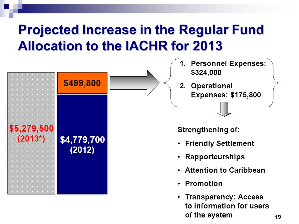 19 Projected Increase in the Regular Fund Allocation to the IACHR for 2013 $4,779,700 (2012) $5,279,500 (2013*) $499,800 1.Personnel Expenses: $324,000 2.Operational Expenses: $175,800 Strengthening of: Friendly Settlement Rapporteurships Attention to Caribbean Promotion Transparency: Access to information for users of the system