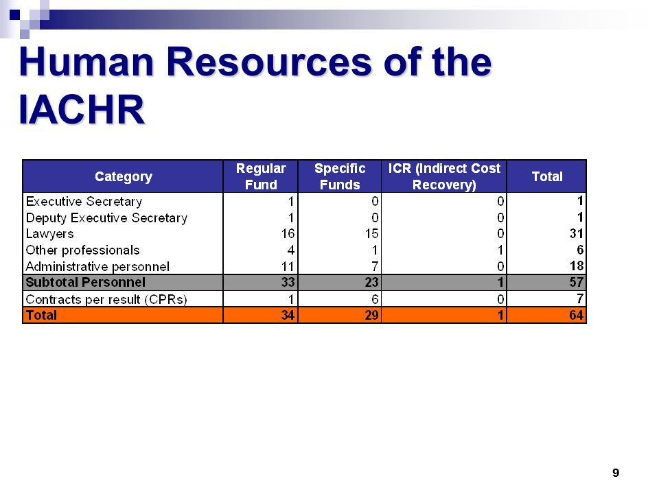 9 Human Resources of the IACHR