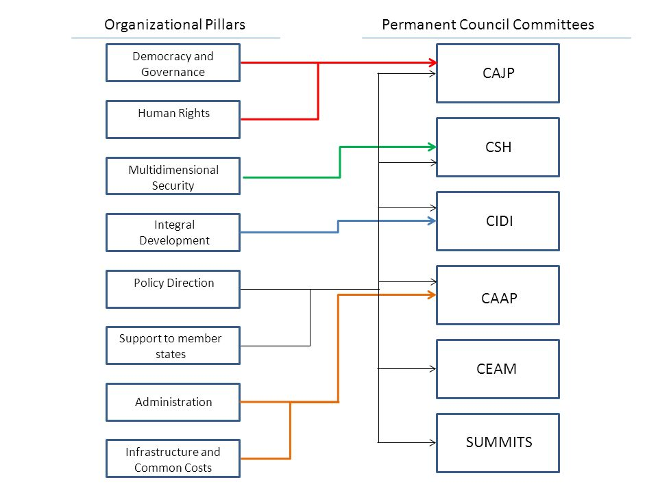 CAJP CSH CIDI CAAP CEAM SUMMITS Democracy and Governance Human Rights Multidimensional Security Integral Development Policy Direction Support to member states Administration Infrastructure and Common Costs Organizational PillarsPermanent Council Committees