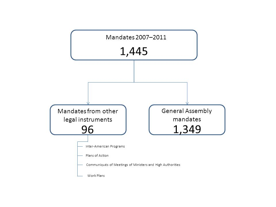 Mandates 2007–2011 1,445 General Assembly mandates Mandates from other legal instruments 96 1,349 Inter-American Programs Plans of Action Communiqués of Meetings of Ministers and High Authorities Work Plans