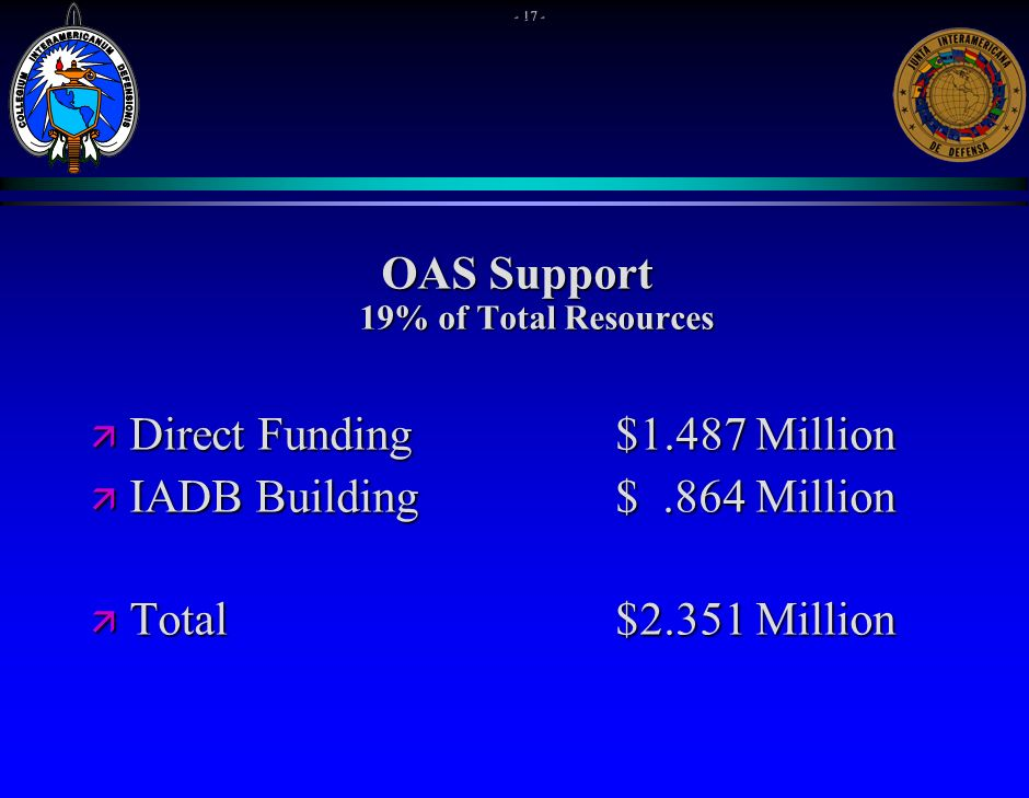 OAS Support 19% of Total Resources ä Direct Funding $1.487 Million ä IADB Building $.864 Million ä Total$2.351 Million - 17 -
