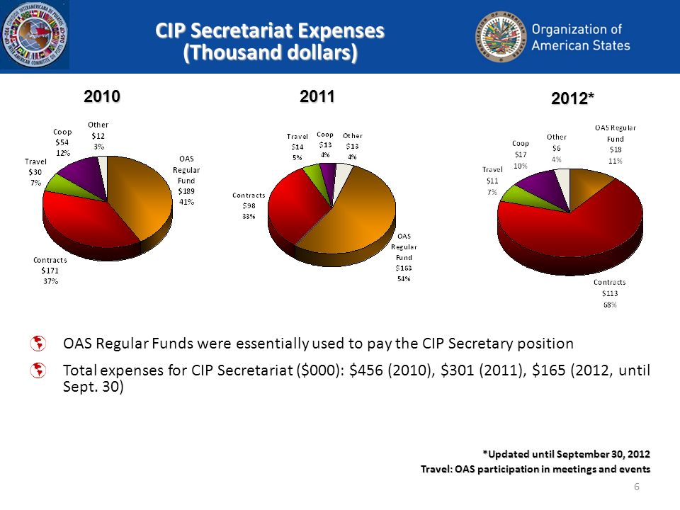 6 CIP Secretariat Expenses (Thousand dollars) * *Updated until September 30, 2012 Travel: OAS participation in meetings and events 2011 OAS Regular Funds were essentially used to pay the CIP Secretary position Total expenses for CIP Secretariat ($000): $456 (2010), $301 (2011), $165 (2012, until Sept.