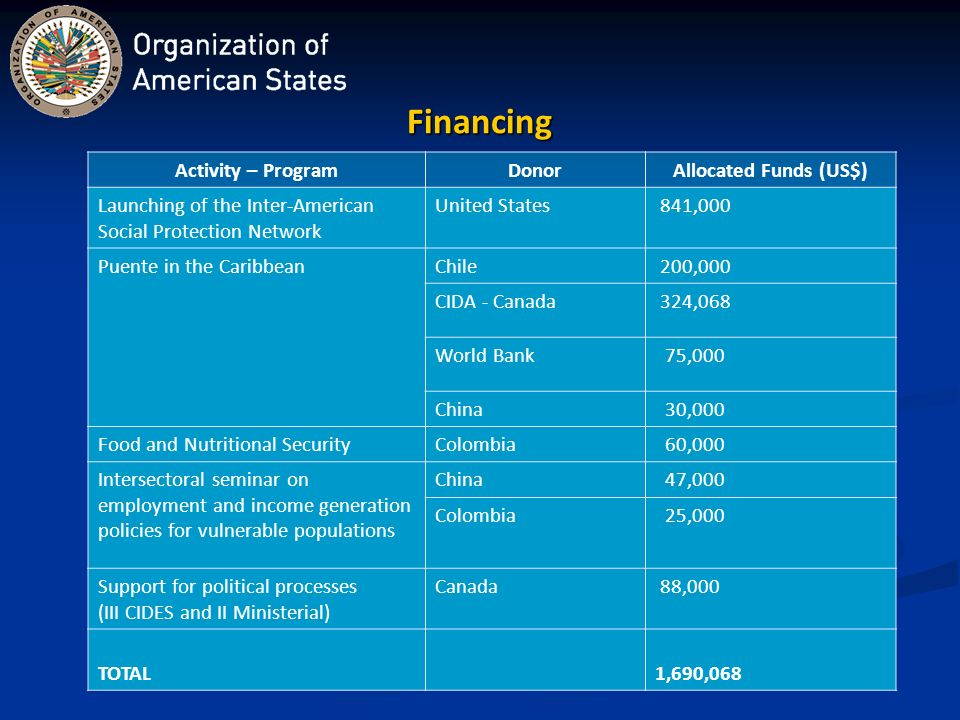 Financing Activity – ProgramDonorAllocated Funds (US$) Launching of the Inter-American Social Protection Network United States 841,000 Puente in the CaribbeanChile 200,000 CIDA - Canada 324,068 World Bank 75,000 China 30,000 Food and Nutritional SecurityColombia 60,000 Intersectoral seminar on employment and income generation policies for vulnerable populations China 47,000 Colombia 25,000 Support for political processes (III CIDES and II Ministerial) Canada 88,000 TOTAL1,690,068