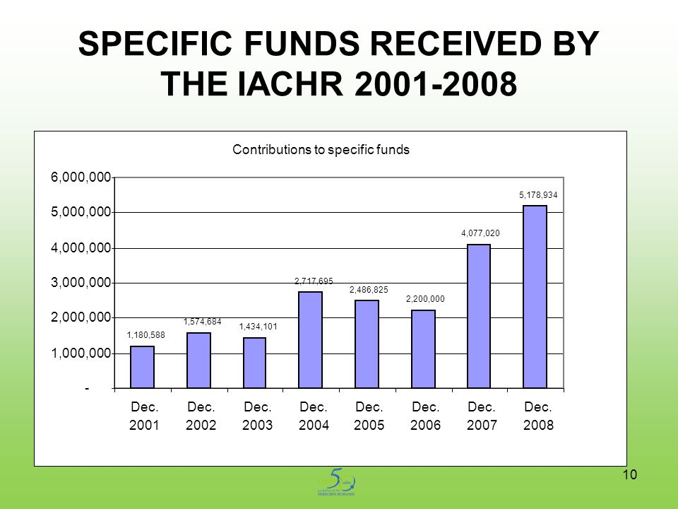 10 SPECIFIC FUNDS RECEIVED BY THE IACHR 2001-2008 Contributions to specific funds 1,180,588 1,574,684 1,434,101 2,717,695 2,486,825 2,200,000 4,077,020 5,178,934 - 1,000,000 2,000,000 3,000,000 4,000,000 5,000,000 6,000,000 Dec.