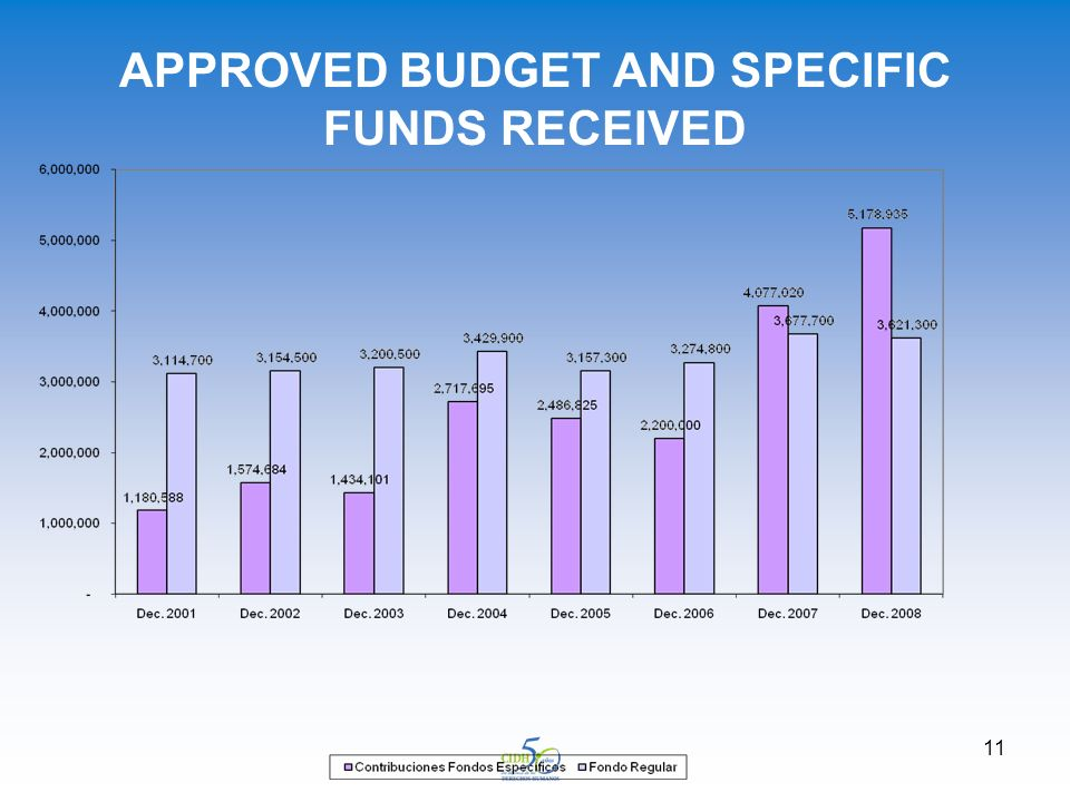 11 APPROVED BUDGET AND SPECIFIC FUNDS RECEIVED