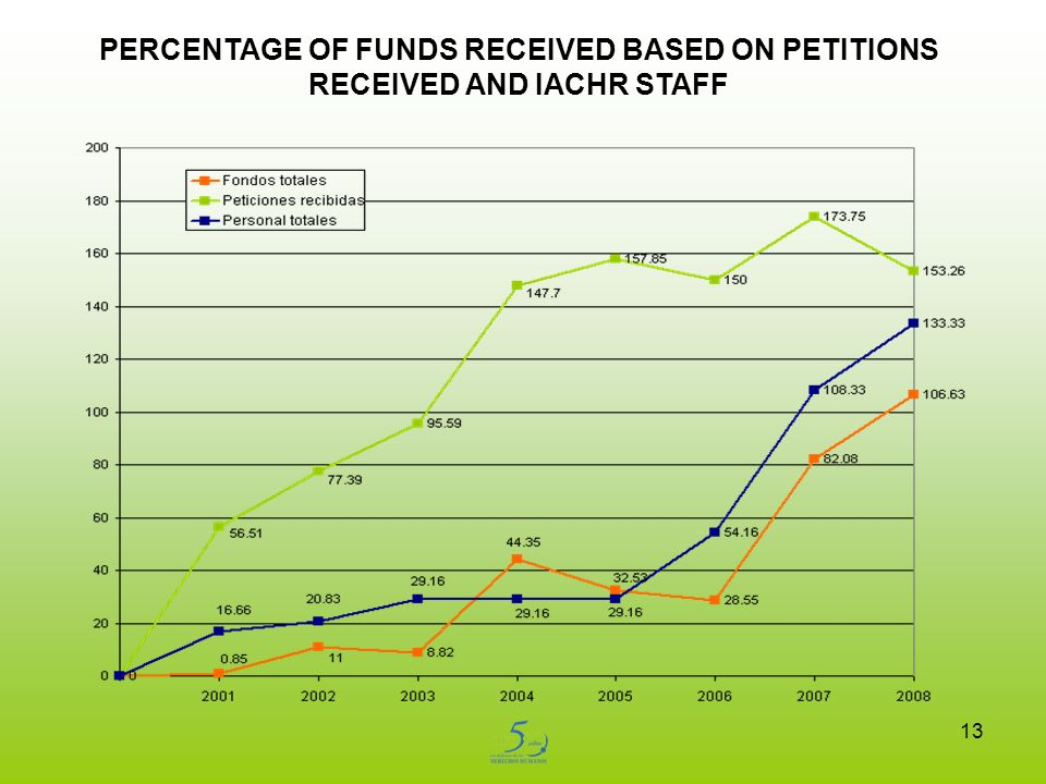 13 PERCENTAGE OF FUNDS RECEIVED BASED ON PETITIONS RECEIVED AND IACHR STAFF