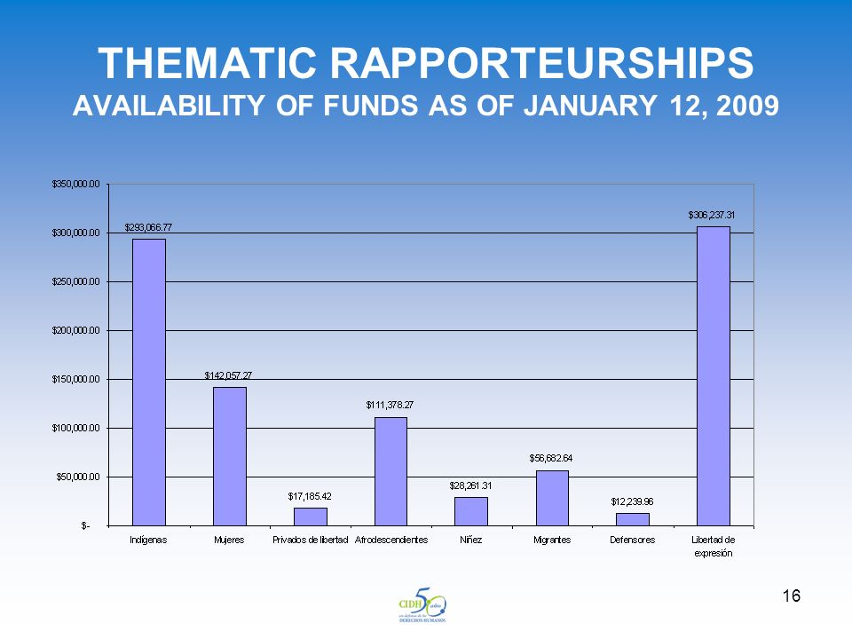 16 THEMATIC RAPPORTEURSHIPS AVAILABILITY OF FUNDS AS OF JANUARY 12, 2009