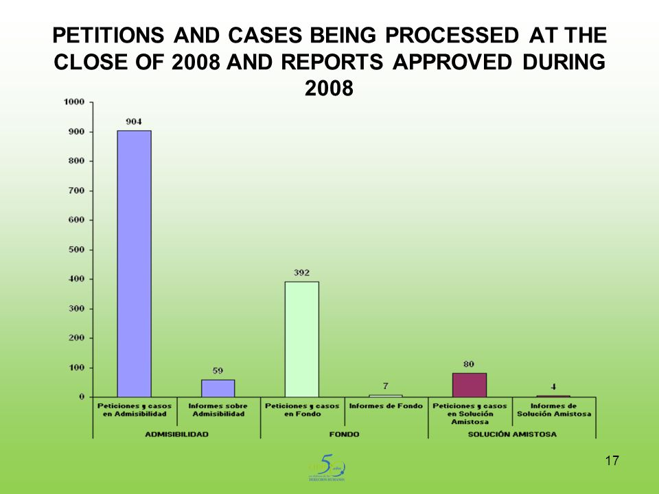 17 PETITIONS AND CASES BEING PROCESSED AT THE CLOSE OF 2008 AND REPORTS APPROVED DURING 2008