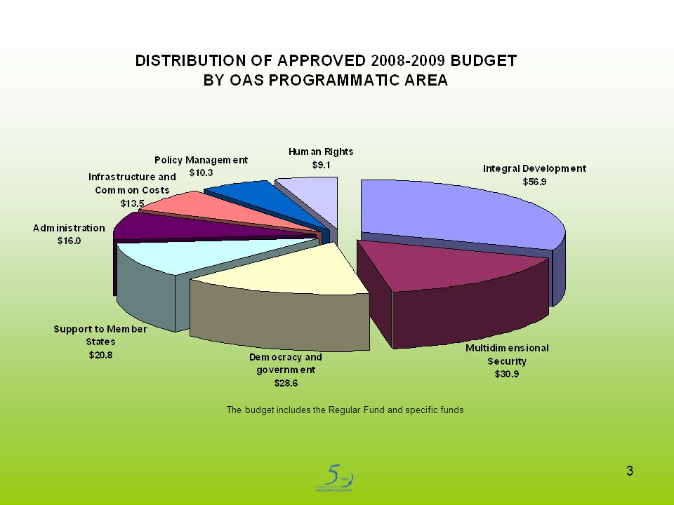 3 The budget includes the Regular Fund and specific funds