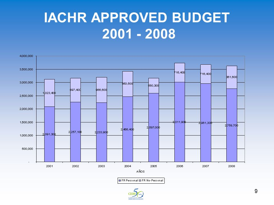 9 IACHR APPROVED BUDGET 2001 - 2008