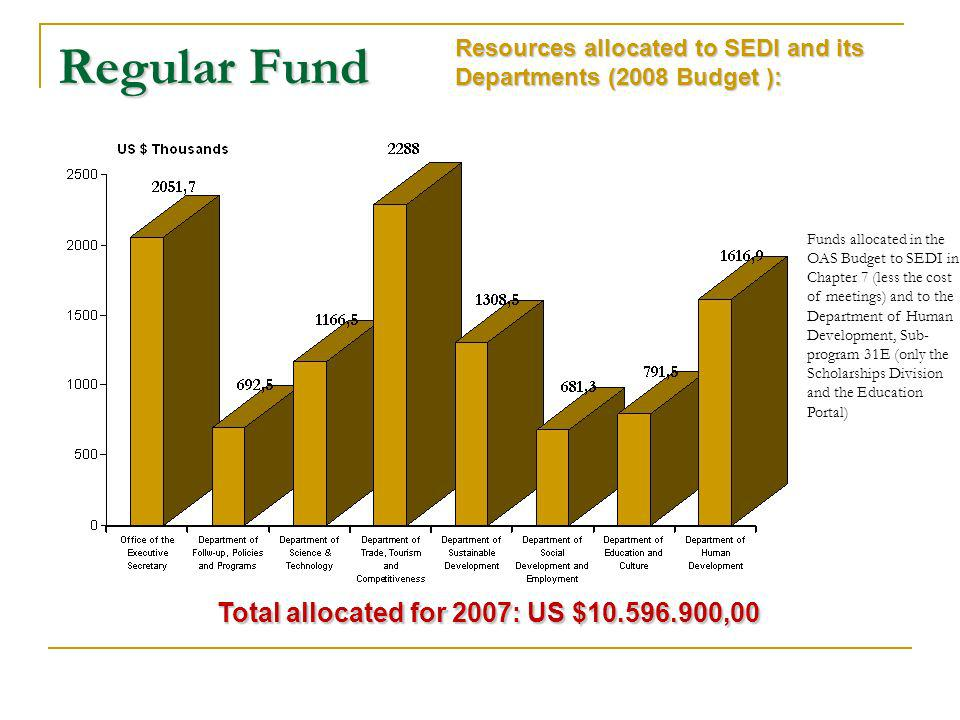 Regular Fund Resources allocated to SEDI and its Departments (2008 Budget): Resources allocated to SEDI and its Departments (2008 Budget ): Funds allocated in the OAS Budget to SEDI in Chapter 7 (less the cost of meetings) and to the Department of Human Development, Sub- program 31E (only the Scholarships Division and the Education Portal) Total allocated for 2007: US $10.596.900,00