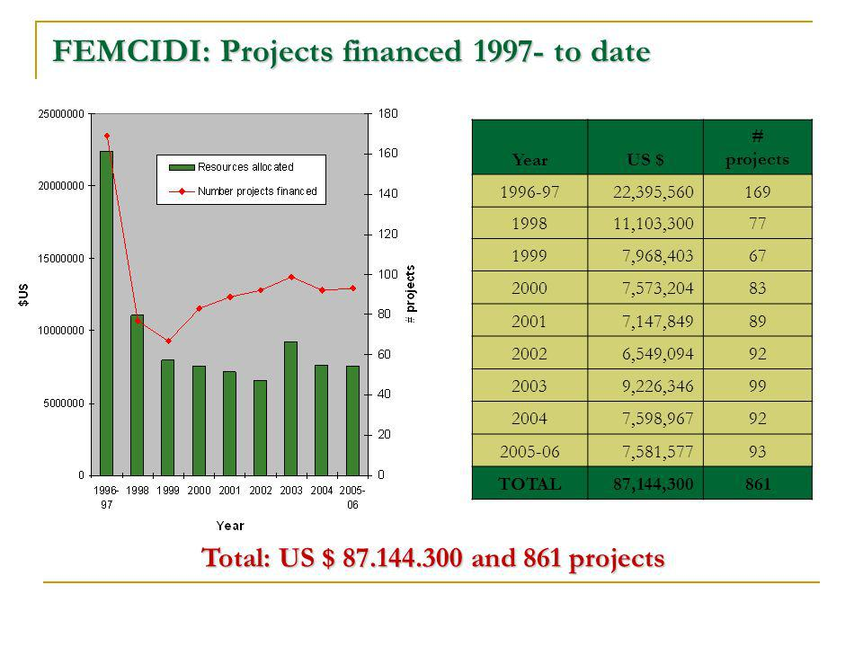 FEMCIDI: Projects financed 1997- to date Total: US $ 87.144.300 and 861 projects YearUS $ # projects 1996-9722,395,560169 199811,103,30077 19997,968,40367 20007,573,20483 20017,147,84989 20026,549,09492 20039,226,34699 20047,598,96792 2005-067,581,57793 TOTAL87,144,300861