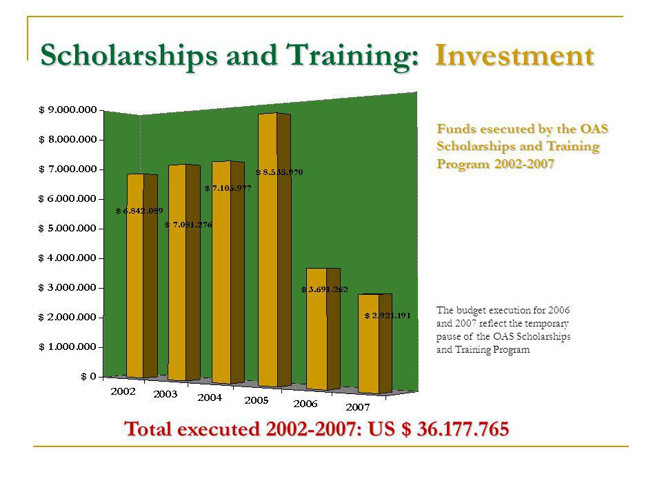 Scholarships and Training: Investment The budget execution for 2006 and 2007 reflect the temporary pause of the OAS Scholarships and Training Program Funds esecuted by the OAS Scholarships and Training Program 2002-2007 Total executed 2002-2007: US $ 36.177.765