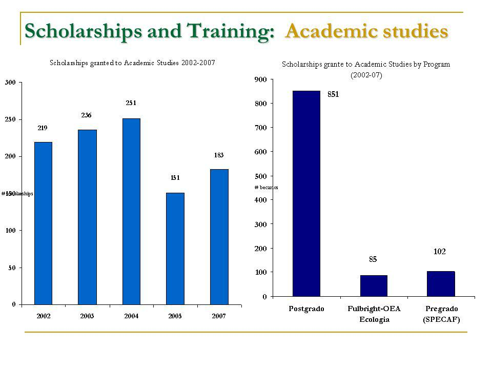 Scholarships and Training: Academic studies