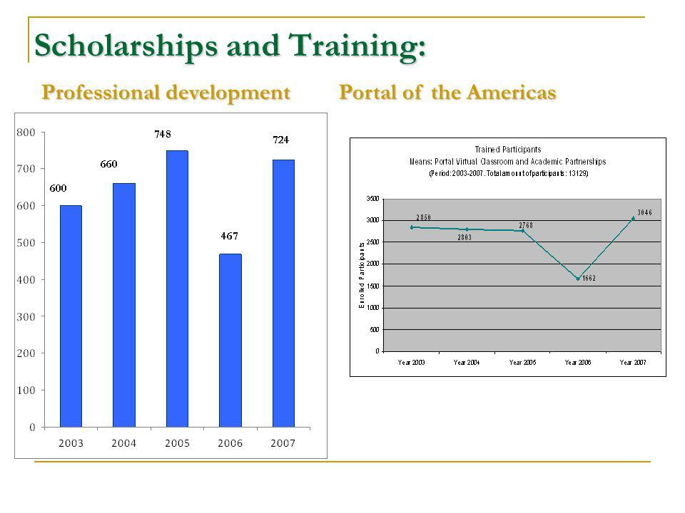 Scholarships and Training: Professional development Portal of the Americas