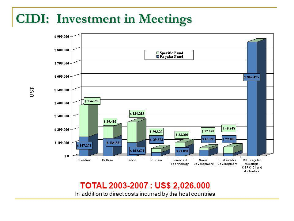 CIDI: Investment in Meetings TOTAL 2003-2007 : US$ 2,026.000 In addition to direct costs incurred by the host countries