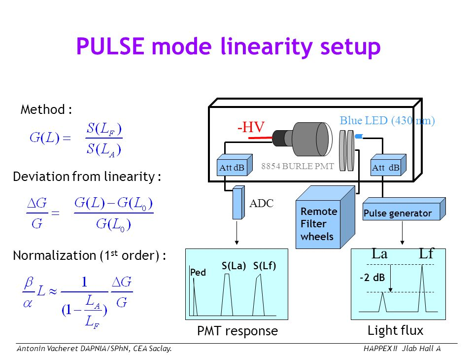 Antonin Vacheret DAPNIA/SPhN, CEA Saclay.HAPPEX II Jlab Hall A PULSE mode linearity setup Method : -HV Blue LED (430 nm) Remote Filter wheels 8854 BURLE PMT Pulse generator Att dB -2 dB ADC Ped S(La)S(Lf) Deviation from linearity : Normalization (1 st order) : Light flux PMT response LaLf