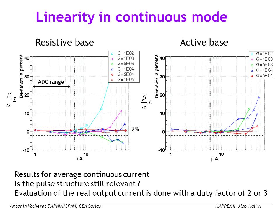 Antonin Vacheret DAPNIA/SPhN, CEA Saclay.HAPPEX II Jlab Hall A Linearity in continuous mode Results for average continuous current Is the pulse structure still relevant .