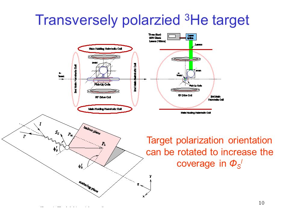 10 Transversely polarzied 3 He target Target polarization orientation can be rotated to increase the coverage in Ф S l