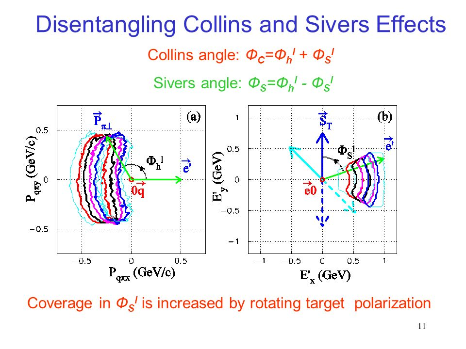11 Disentangling Collins and Sivers Effects Collins angle: Ф C =Ф h l + Ф S l Sivers angle: Ф S =Ф h l - Ф S l Coverage in Ф S l is increased by rotating target polarization