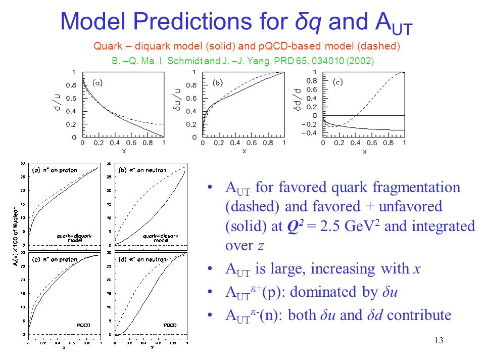 13 Model Predictions for δq and A UT A UT for favored quark fragmentation (dashed) and favored + unfavored (solid) at Q 2 = 2.5 GeV 2 and integrated over z A UT is large, increasing with x A UT π+ (p): dominated by δu A UT π- (n): both δu and δd contribute Quark – diquark model (solid) and pQCD-based model (dashed) B.