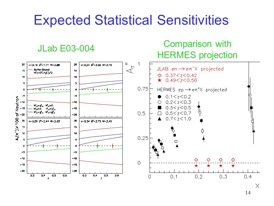 14 Expected Statistical Sensitivities JLab E Comparison with HERMES projection