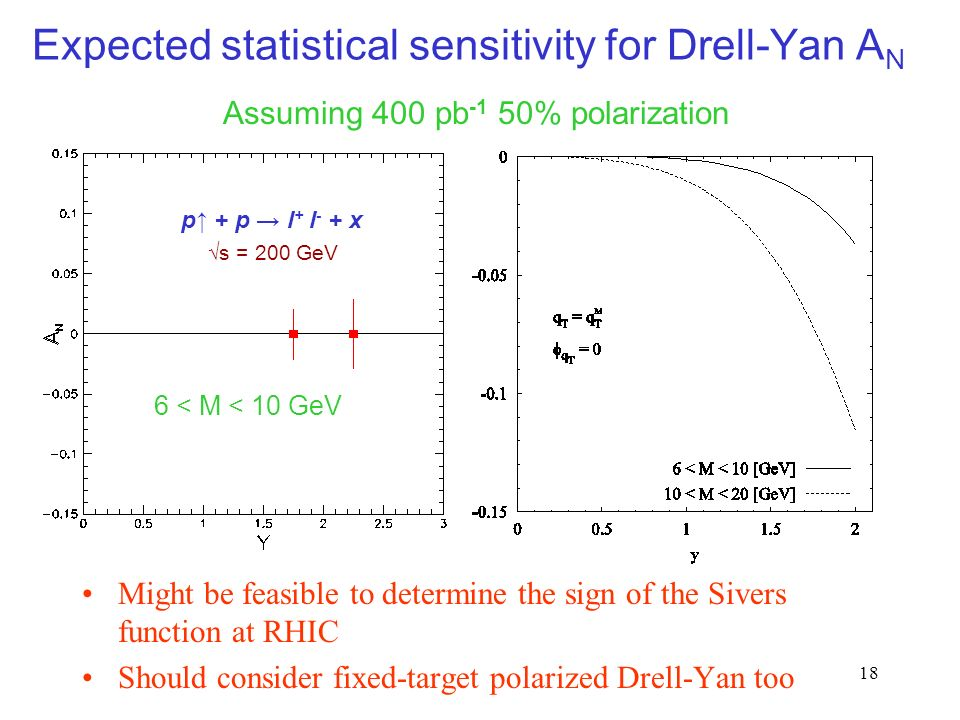 18 Expected statistical sensitivity for Drell-Yan A N Might be feasible to determine the sign of the Sivers function at RHIC Should consider fixed-target polarized Drell-Yan too Assuming 400 pb -1 50% polarization 6 < M < 10 GeV p + p l + l - + x s = 200 GeV