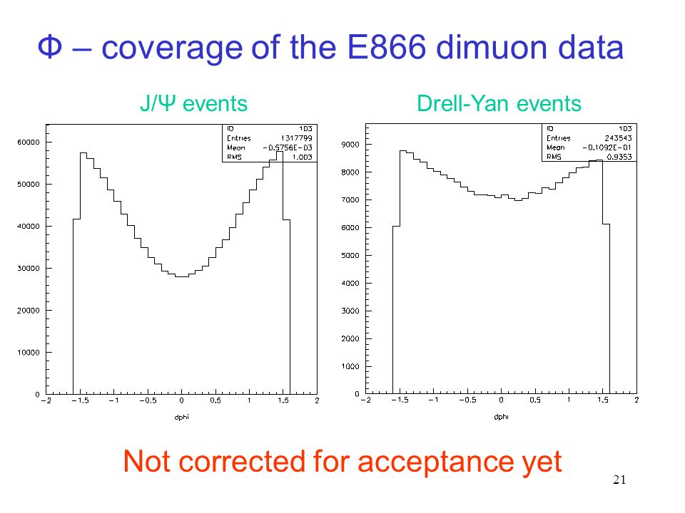 21 Ф – coverage of the E866 dimuon data J/Ψ eventsDrell-Yan events Not corrected for acceptance yet