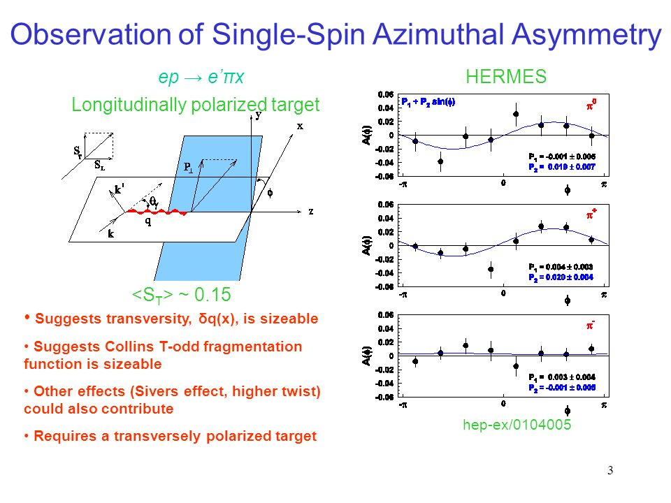 3 Observation of Single-Spin Azimuthal Asymmetry Longitudinally polarized target ep eπxHERMES hep-ex/ ~ 0.15 Suggests transversity, δq(x), is sizeable Suggests Collins T-odd fragmentation function is sizeable Other effects (Sivers effect, higher twist) could also contribute Requires a transversely polarized target