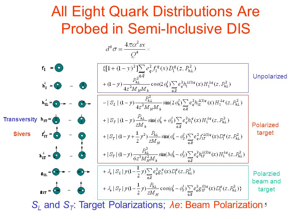 5 All Eight Quark Distributions Are Probed in Semi-Inclusive DIS Unpolarized Polarized target Polarzied beam and target S L and S T : Target Polarizations; λe: Beam Polarization Sivers Transversity