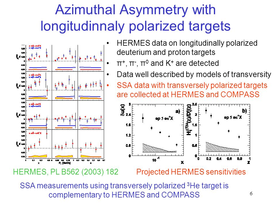 6 Azimuthal Asymmetry with longitudinnaly polarized targets HERMES data on longitudinally polarized deuterium and proton targets π +, π -, π 0 and K + are detected Data well described by models of transversity SSA data with transversely polarized targets are collected at HERMES and COMPASS HERMES, PL B562 (2003) 182 SSA measurements using transversely polarized 3 He target is complementary to HERMES and COMPASS Projected HERMES sensitivities