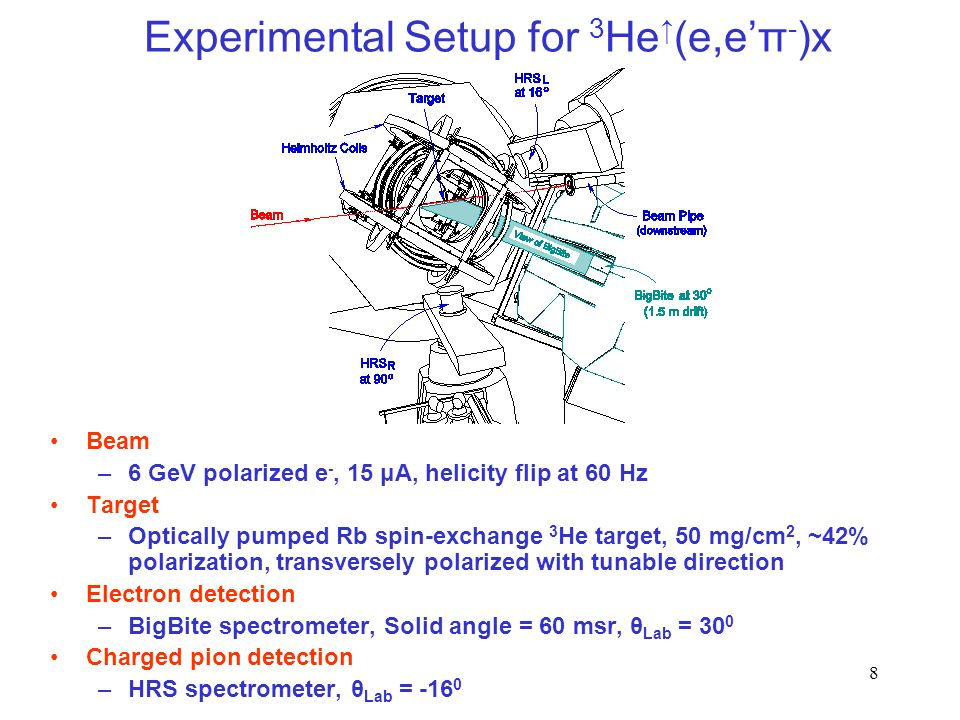 8 Experimental Setup for 3 He (e,eπ - )x Beam –6 GeV polarized e -, 15 μA, helicity flip at 60 Hz Target –Optically pumped Rb spin-exchange 3 He target, 50 mg/cm 2, ~42% polarization, transversely polarized with tunable direction Electron detection –BigBite spectrometer, Solid angle = 60 msr, θ Lab = 30 0 Charged pion detection –HRS spectrometer, θ Lab = -16 0