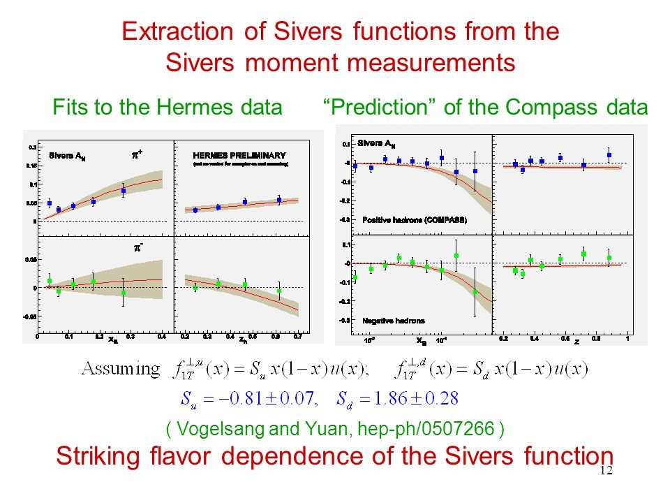 12 Extraction of Sivers functions from the Sivers moment measurements Fits to the Hermes dataPrediction of the Compass data ( Vogelsang and Yuan, hep-ph/0507266 ) Striking flavor dependence of the Sivers function