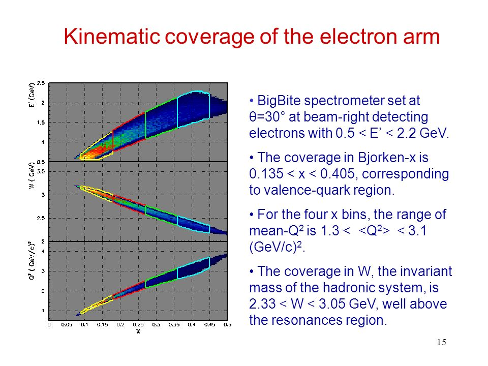 15 Kinematic coverage of the electron arm BigBite spectrometer set at θ=30° at beam-right detecting electrons with 0.5 < E < 2.2 GeV.