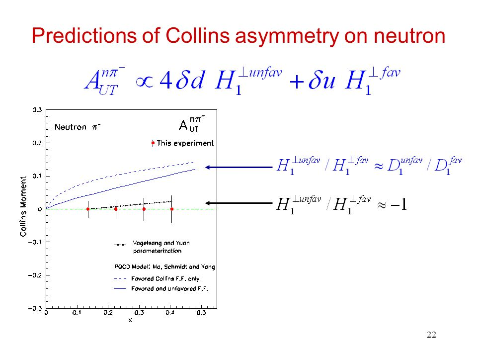 22 Predictions of Collins asymmetry on neutron