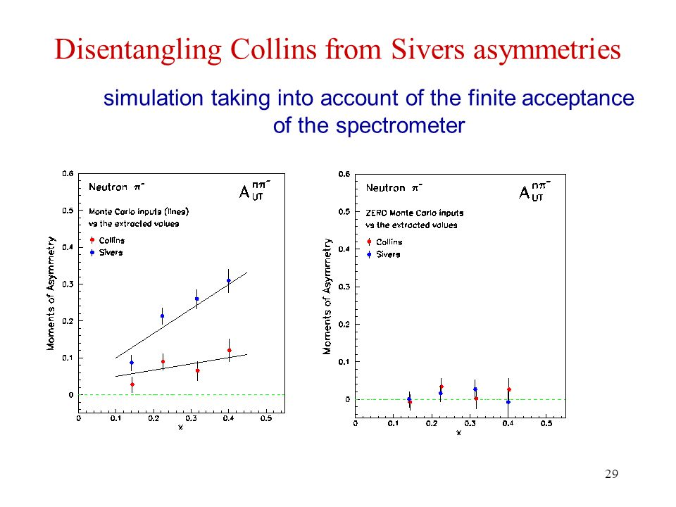 29 Disentangling Collins from Sivers asymmetries simulation taking into account of the finite acceptance of the spectrometer