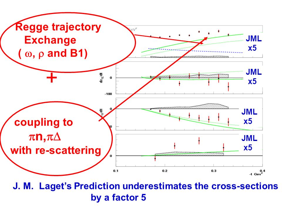 + coupling to n, with re-scattering Regge trajectory Exchange (, and B1) J.