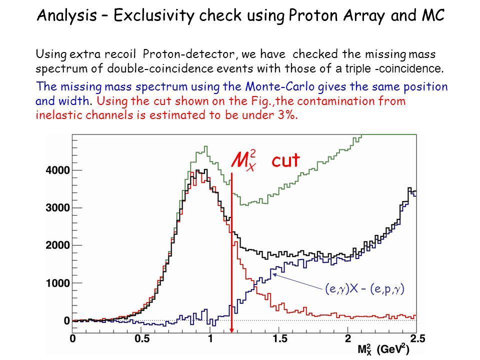 Analysis – Exclusivity check using Proton Array and MC Normalized (e,p, ) triple coincidence events Using extra recoil Proton-detector, we have checked the missing mass spectrum of double-coincidence events with those of a triple -coincidence.