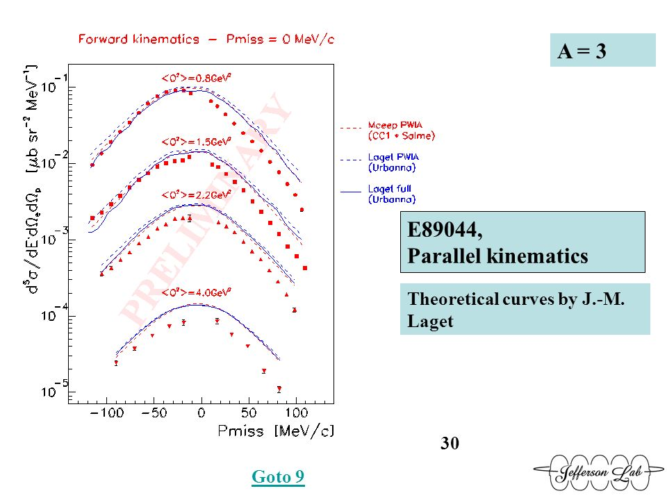 E89044, Parallel kinematics A = 3 Theoretical curves by J.-M. Laget 30 Goto 9