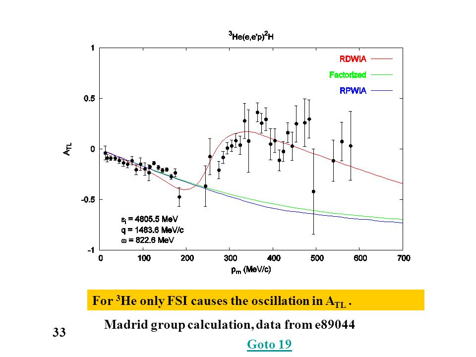 33 Madrid group calculation, data from e89044 Goto 19 For 3 He only FSI causes the oscillation in A TL.